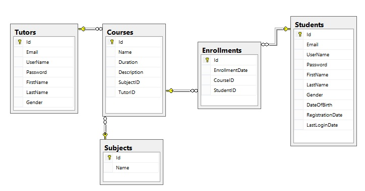 eLearning Database Schema