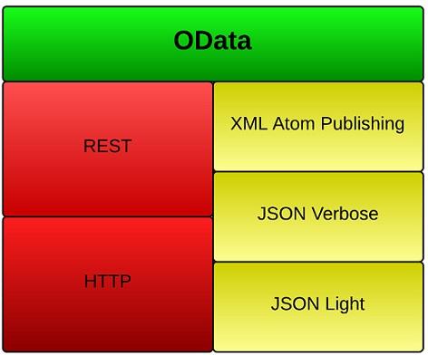 Building OData Service using ASP Net Web API Tutorial - Part 1