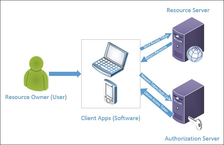 Decouple OWIN Authorization Server from Resource Server